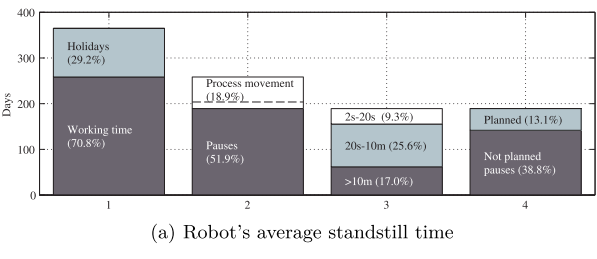 Sindelfingen_robot_energy_efficiency_usage