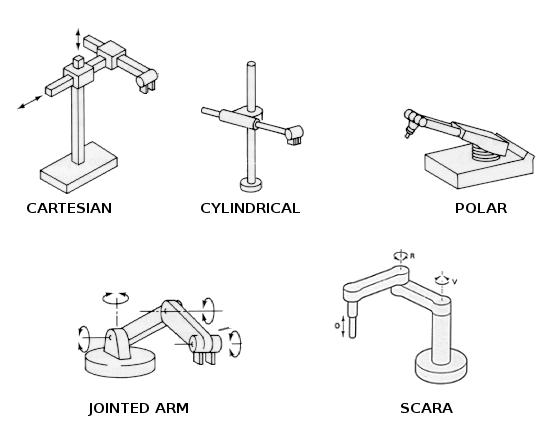 rodzaje robotów przemysłowych struktury kinematyczne robotów przemysłowych typy robotów podział robotów budowa robota przemysłowego robot sferyczny robot cylindryczny robot kartezjański robot SCARA classification of industrial robots robot types klasyfikacja robotów przemysłowych